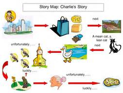 Sample essay about a story